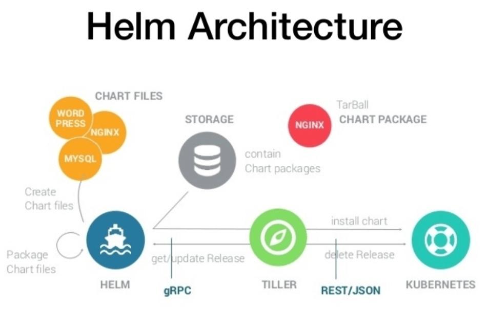 Helm 各个基本组件之间的关系