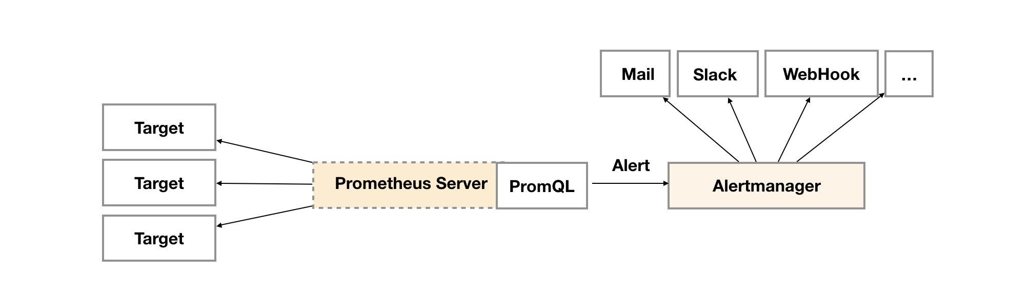 prometheus告警图