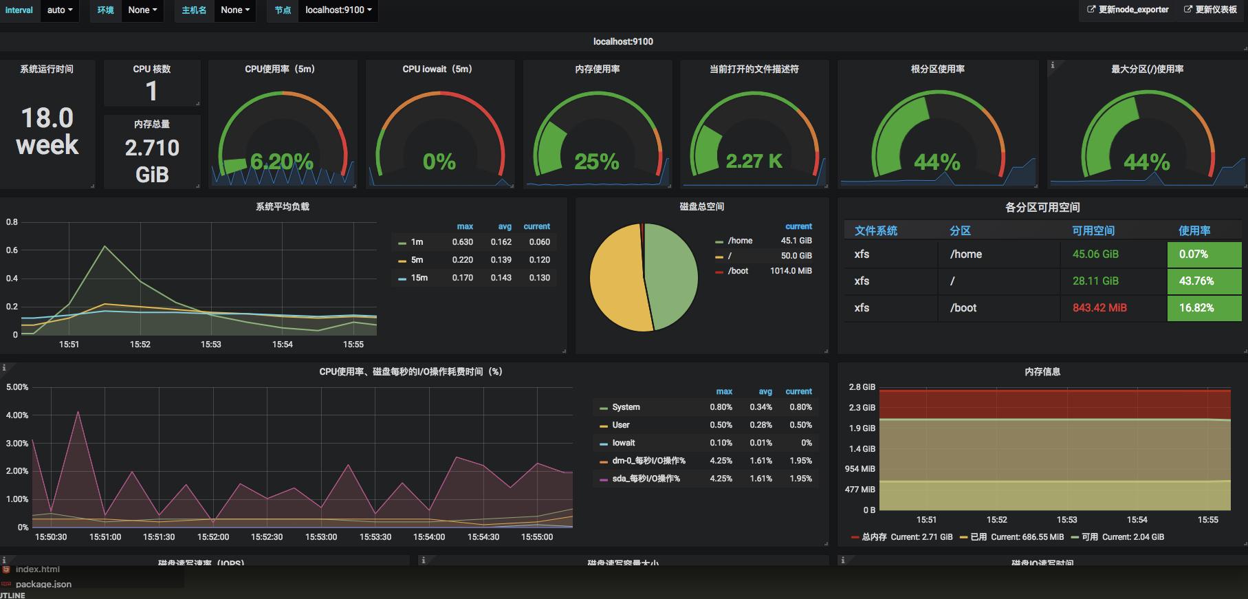 node_exporter 监控面板