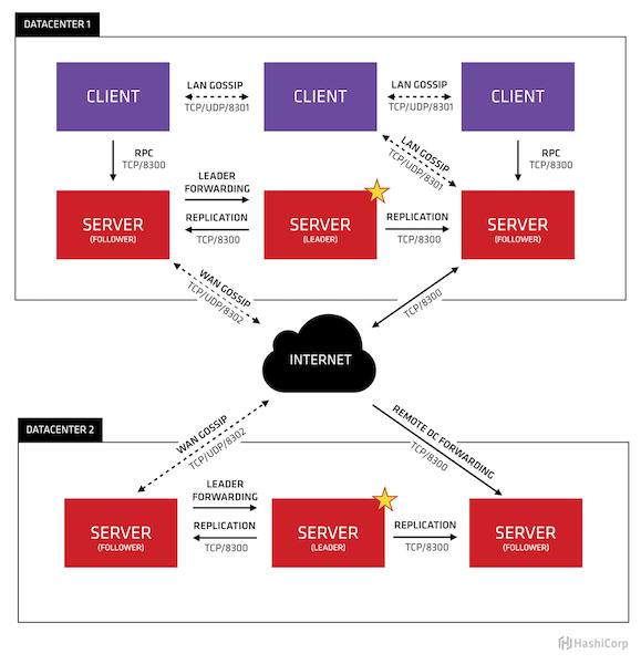 Consul 基本架构图